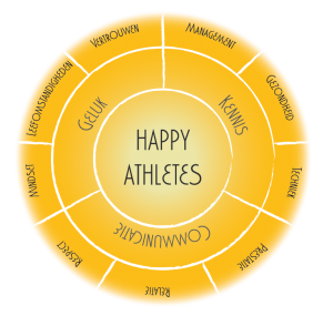 De 12 thema's tot Happy Athletes